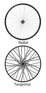 radial-tangential wheel